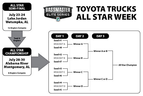 New 2011 BASS Toyota Trucks All-Star week brackets for post Elite Series fishoff that benefits fans and Elite anglers in a fishoff while clarifying the Angler of the Year champion as the points leader at the end of the Elite Series events